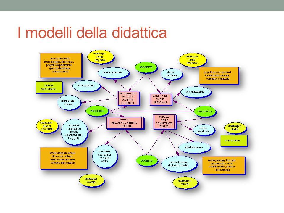 I modelli della didattica
