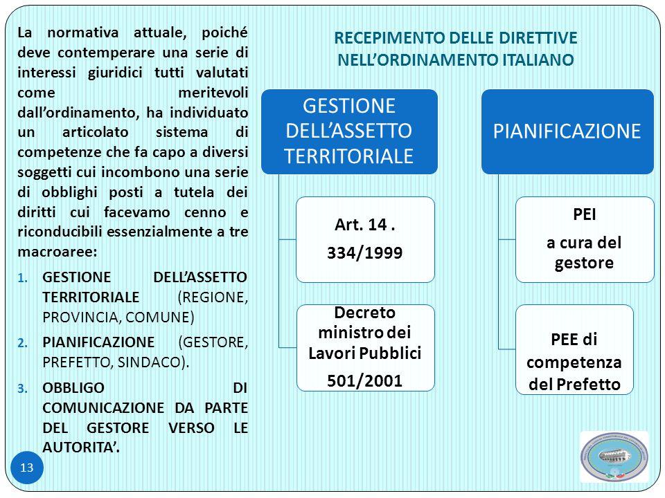 RECEPIMENTO DELLE DIRETTIVE NELL'ORDINAMENTO ITALIANO