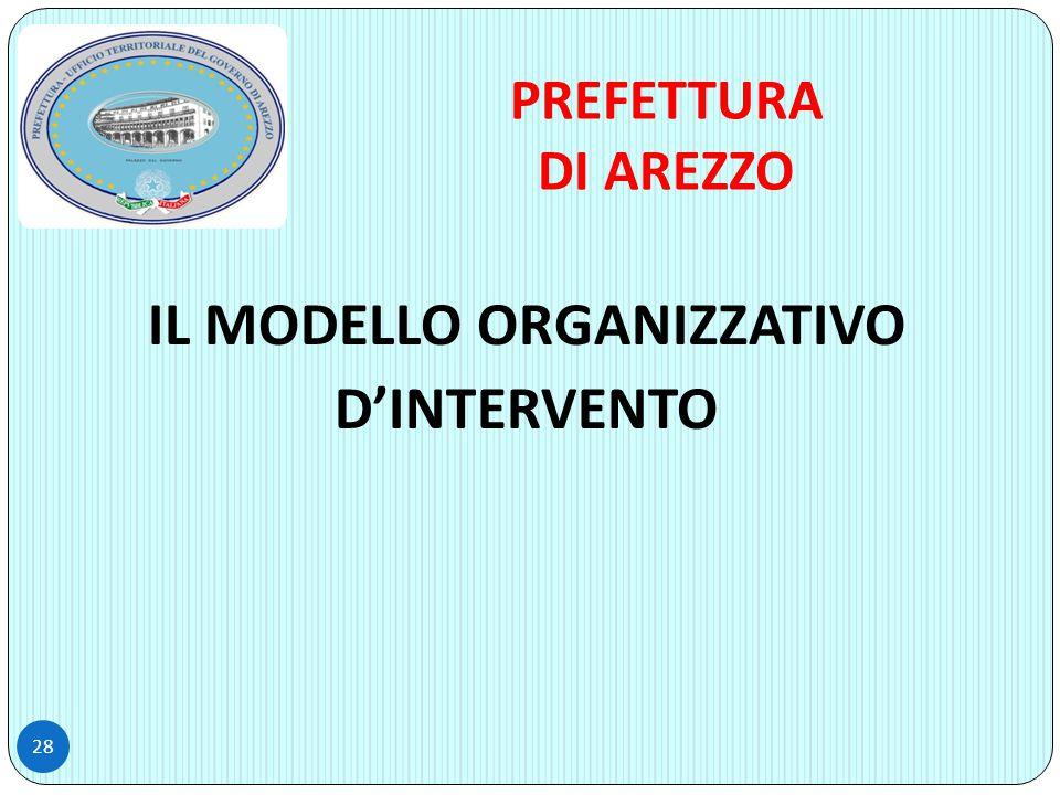 IL MODELLO ORGANIZZATIVO D'INTERVENTO