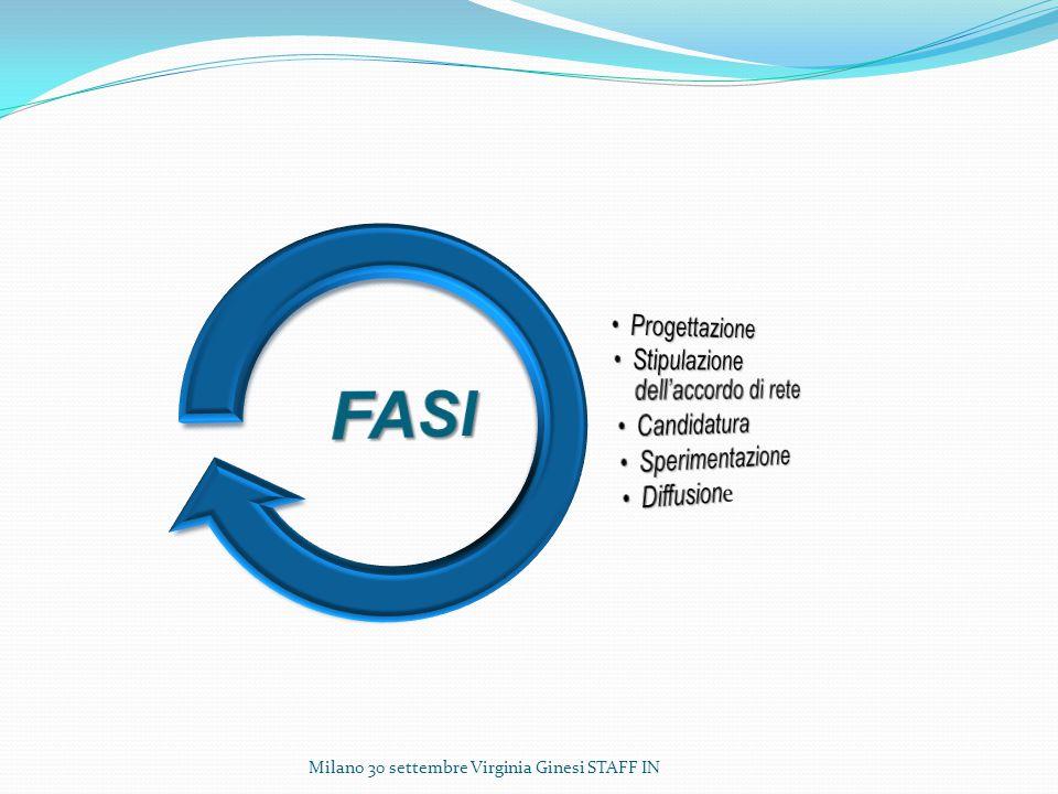 FASI Progettazione Stipulazione dell'accordo di rete Candidatura