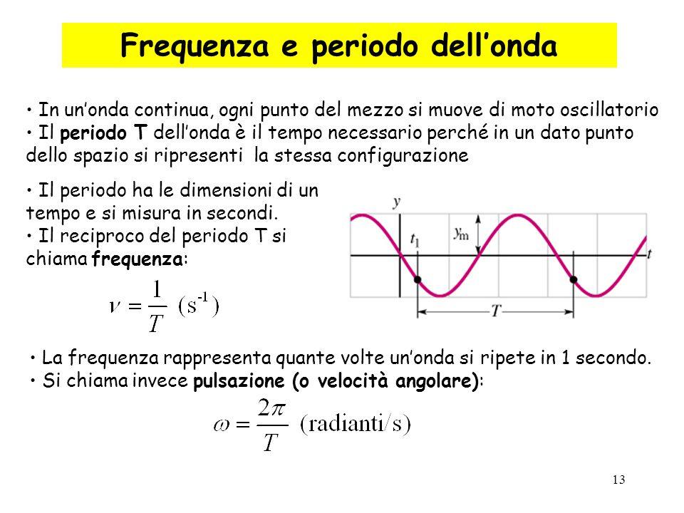Frequenza e periodo dell'onda