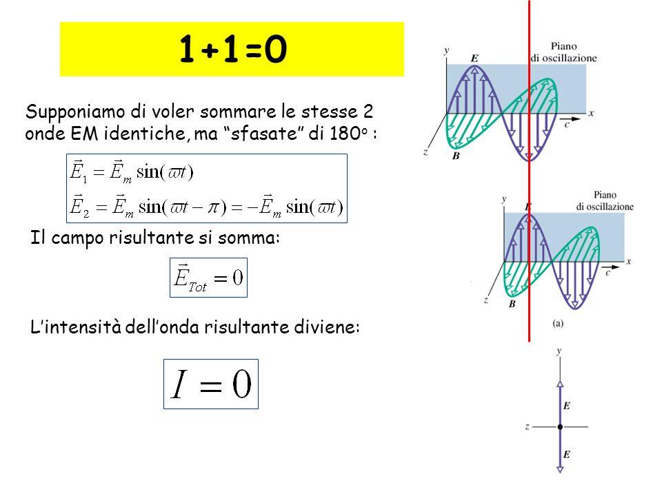 1+1=0 Supponiamo di voler sommare le stesse 2 onde EM identiche, ma sfasate di 180o : Il campo risultante si somma: