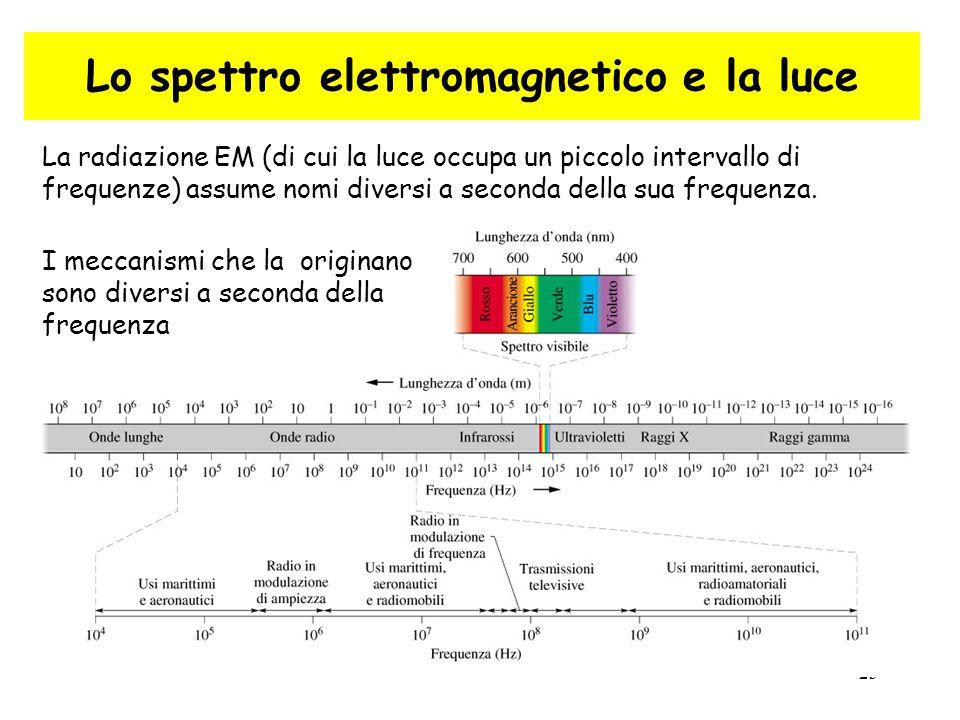 Lo spettro elettromagnetico e la luce