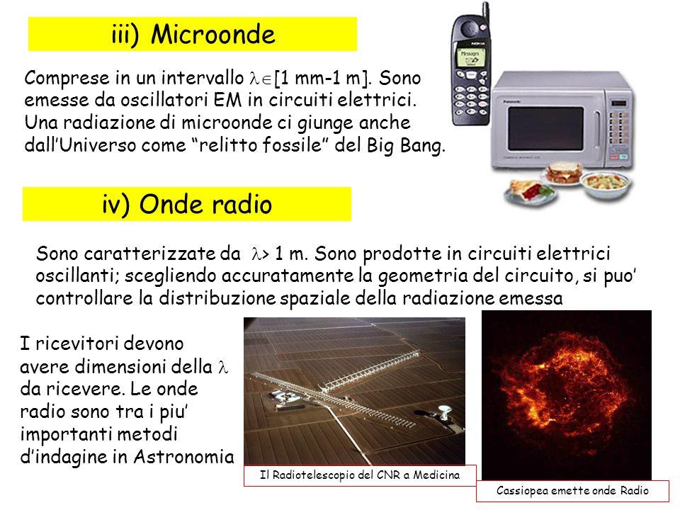 iii) Microonde iv) Onde radio
