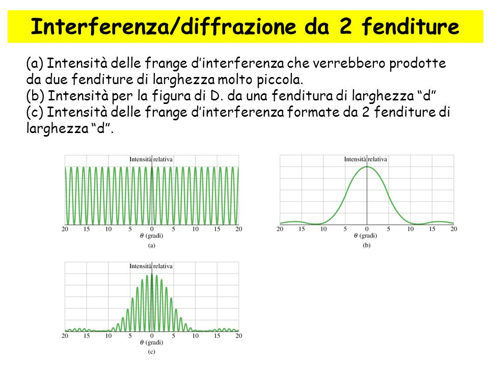 Interferenza/diffrazione da 2 fenditure