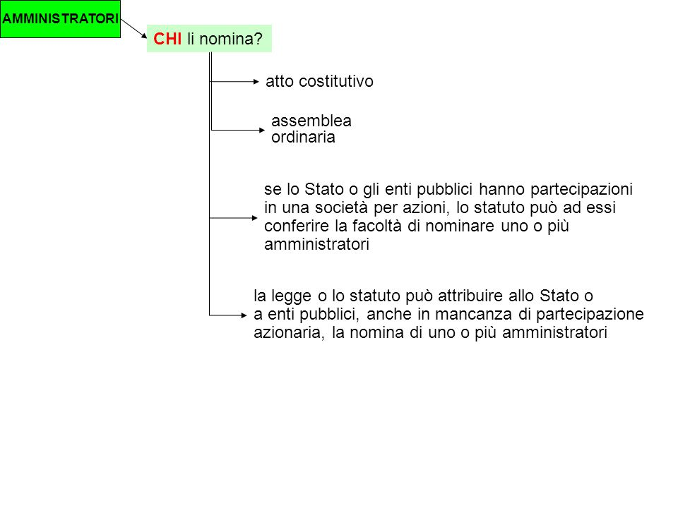 CHI li nomina atto costitutivo assemblea ordinaria
