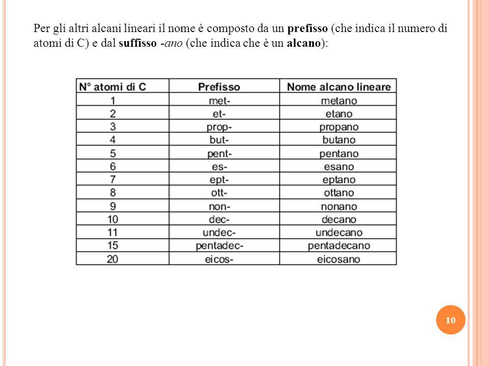 Per gli altri alcani lineari il nome è composto da un prefisso (che indica il numero di atomi di C) e dal suffisso -ano (che indica che è un alcano):
