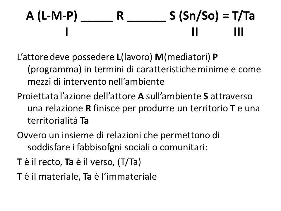 A (L-M-P) _____ R ______ S (Sn/So) = T/Ta I II III