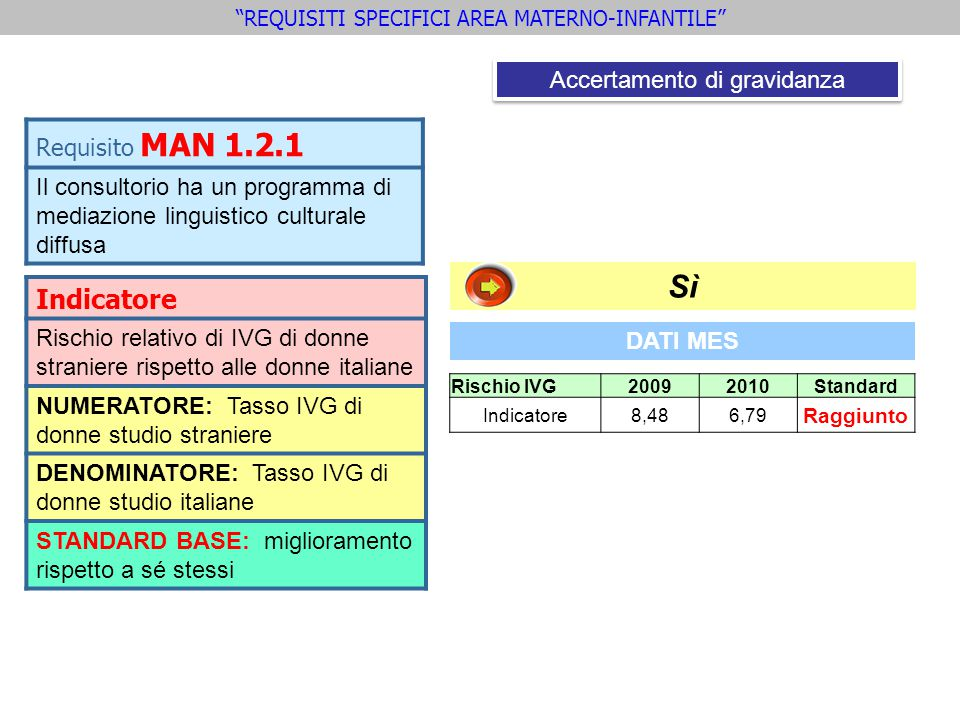 Sì Indicatore Requisito MAN 1.2.1 Accertamento di gravidanza