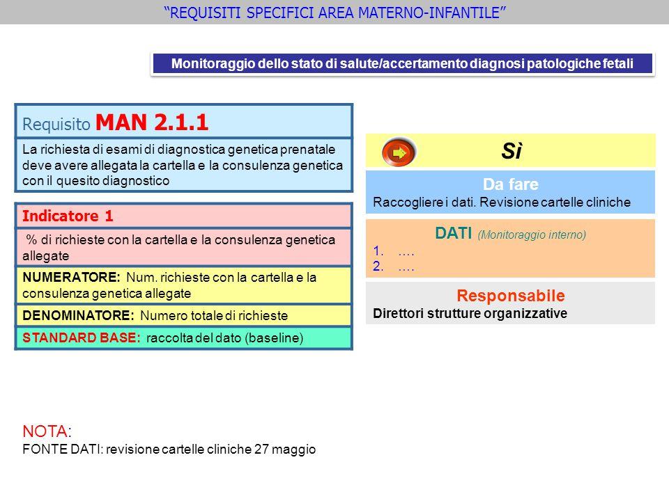 Sì Requisito MAN 2.1.1 Da fare DATI (Monitoraggio interno)