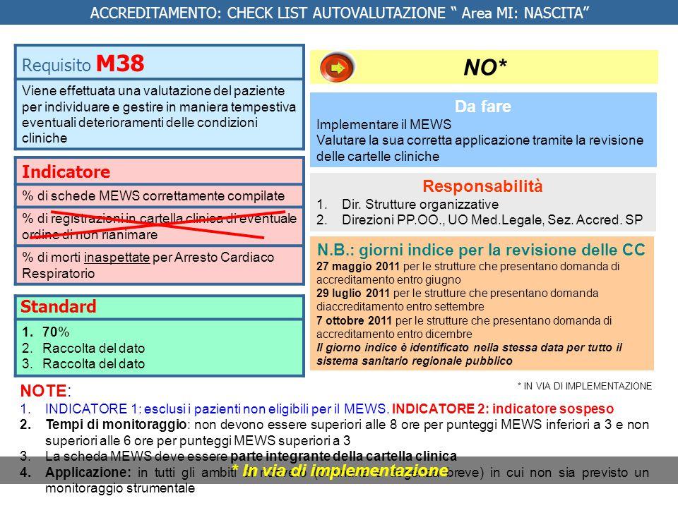 NO* Requisito M38 Indicatore Da fare Standard Responsabilità NOTE:
