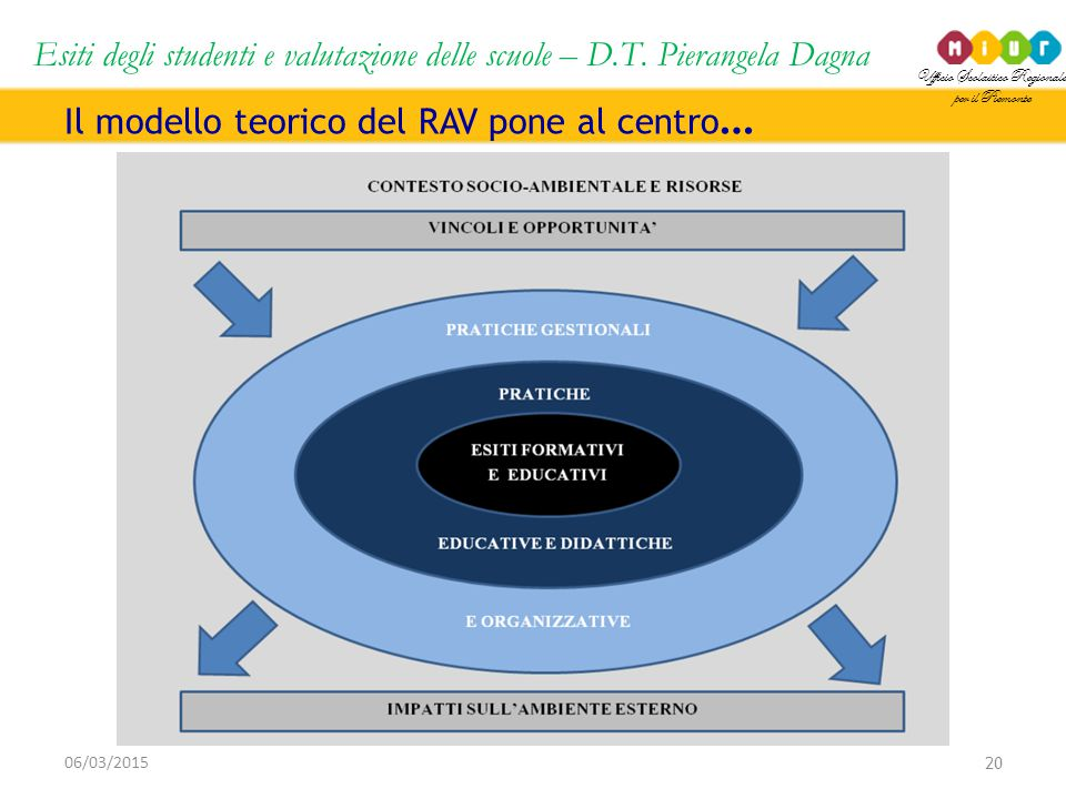 Il modello teorico del RAV pone al centro…