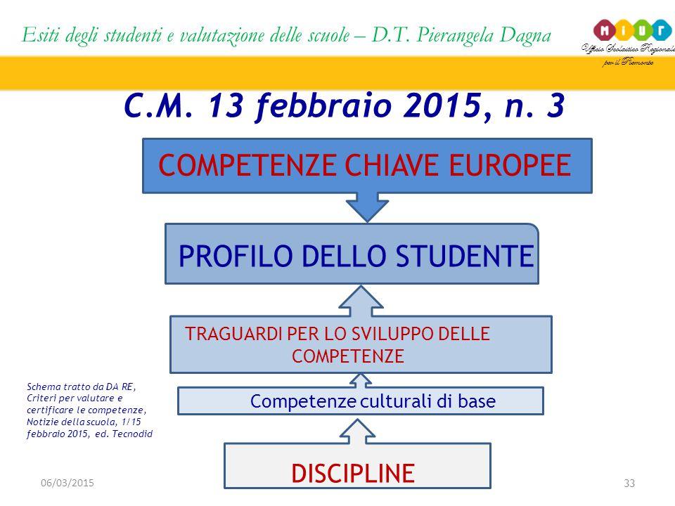 C.M. 13 febbraio 2015, n. 3 COMPETENZE CHIAVE EUROPEE