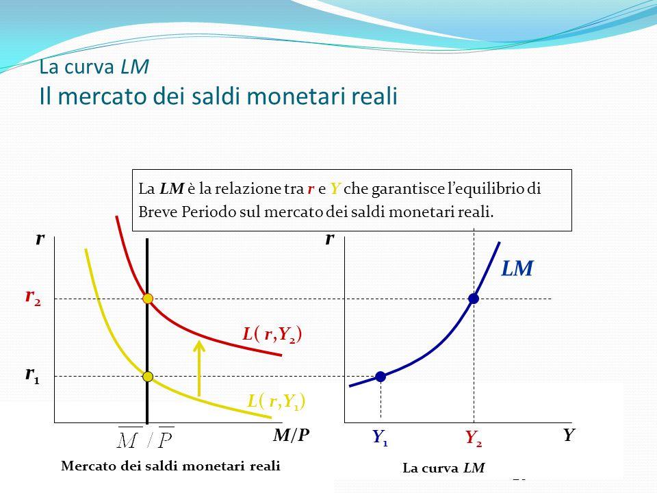 La curva LM Il mercato dei saldi monetari reali