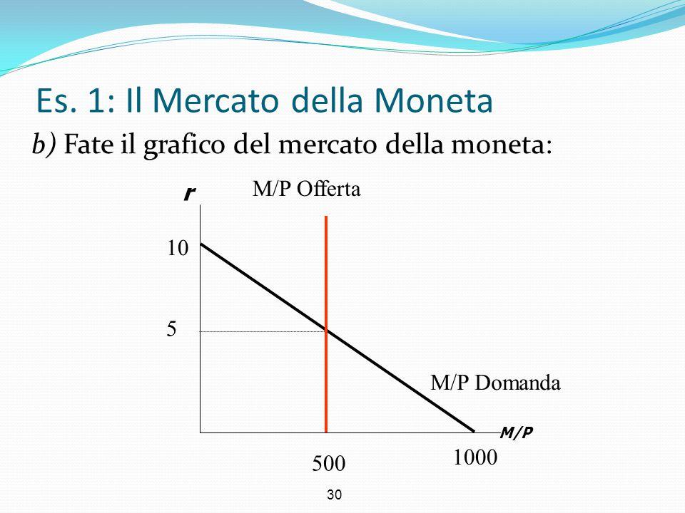 Es. 1: Il Mercato della Moneta