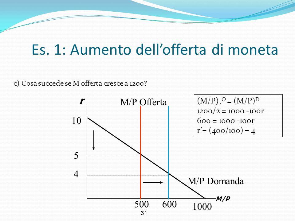 Es. 1: Aumento dell'offerta di moneta
