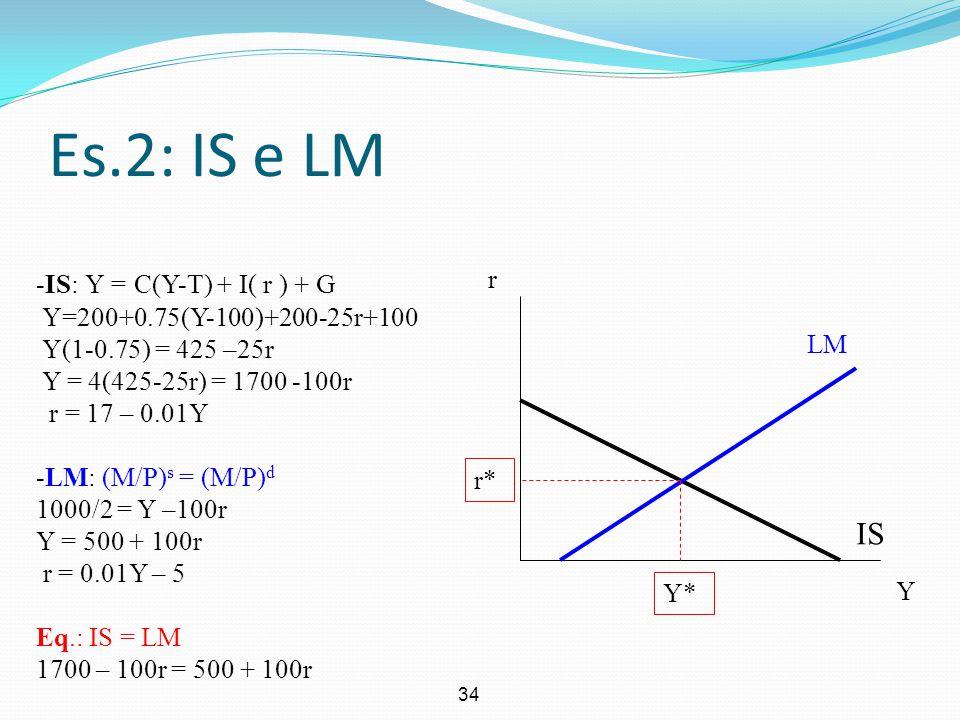 Es.2: IS e LM IS IS: Y = C(Y-T) + I( r ) + G