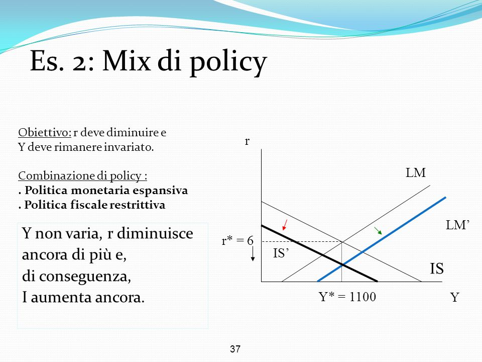 Es. 2: Mix di policy Y non varia, r diminuisce ancora di più e,