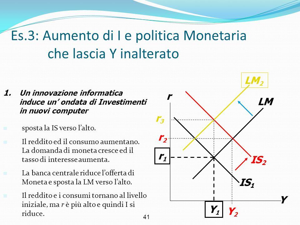 Es.3: Aumento di I e politica Monetaria che lascia Y inalterato