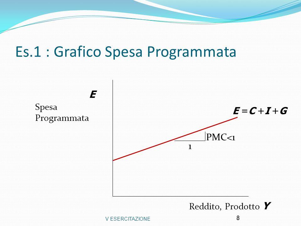 Es.1 : Grafico Spesa Programmata