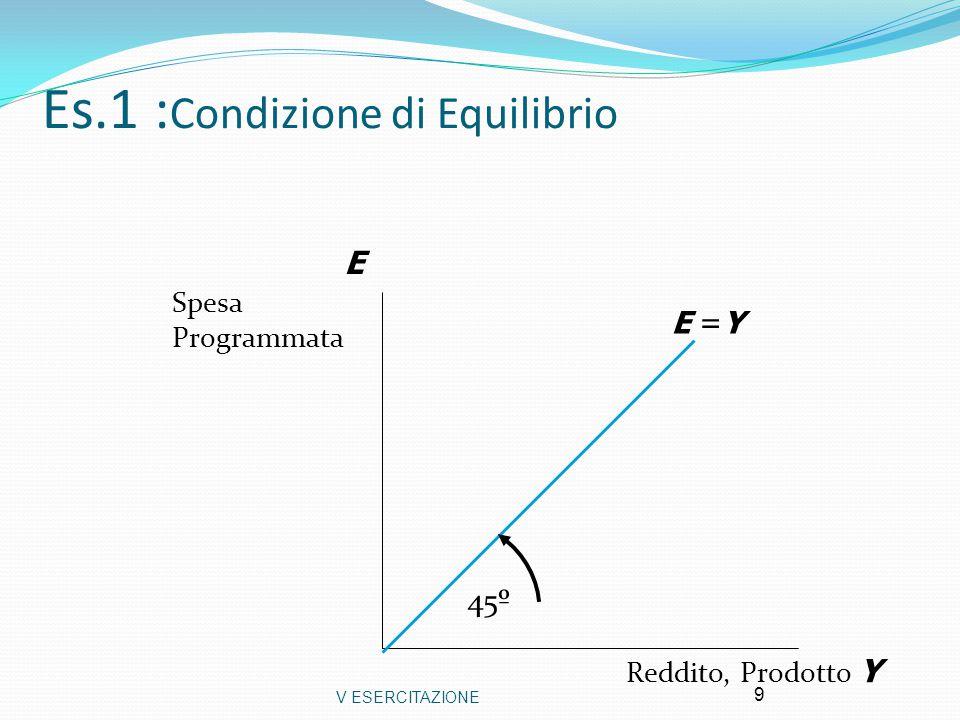 Es.1 :Condizione di Equilibrio