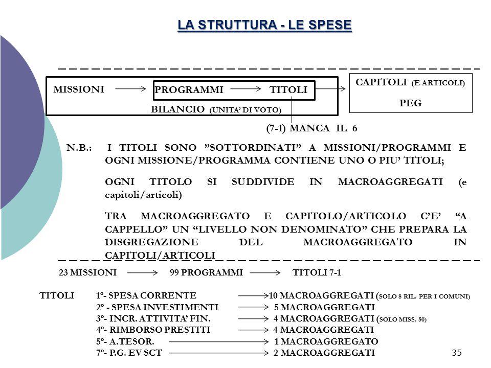 LA STRUTTURA - LE SPESE CAPITOLI (E ARTICOLI) PEG MISSIONI PROGRAMMI