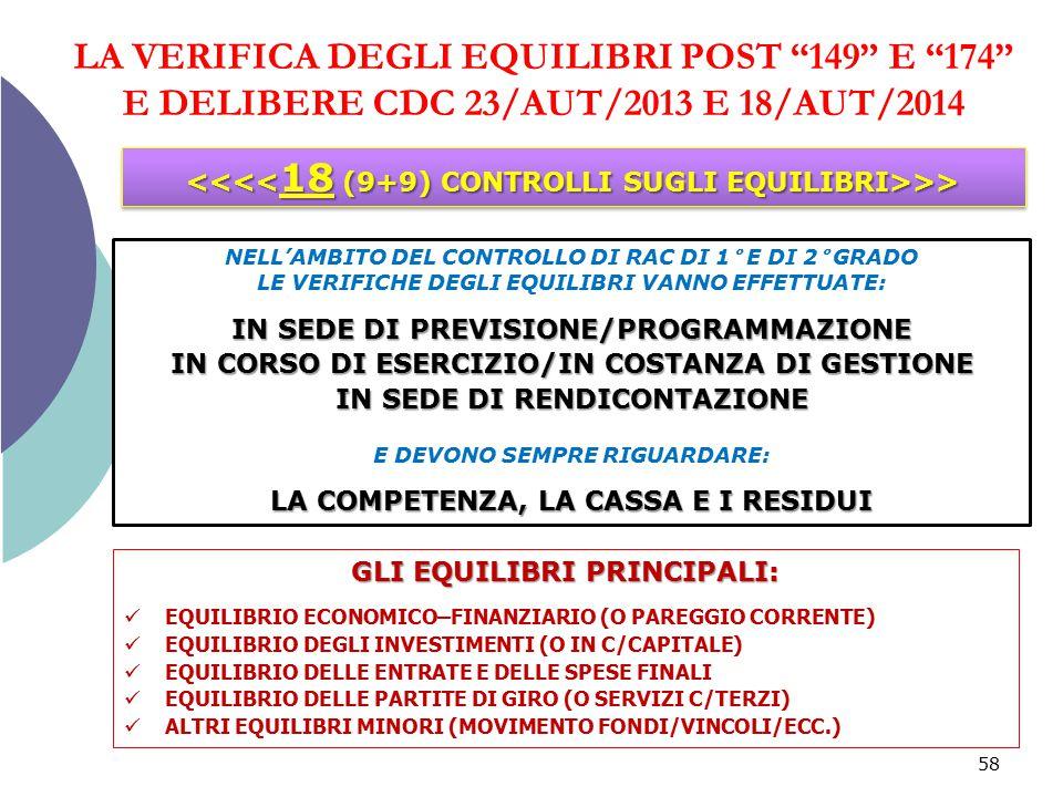 LA VERIFICA DEGLI EQUILIBRI POST 149 E 174 E DELIBERE CDC 23/AUT/2013 E 18/AUT/2014