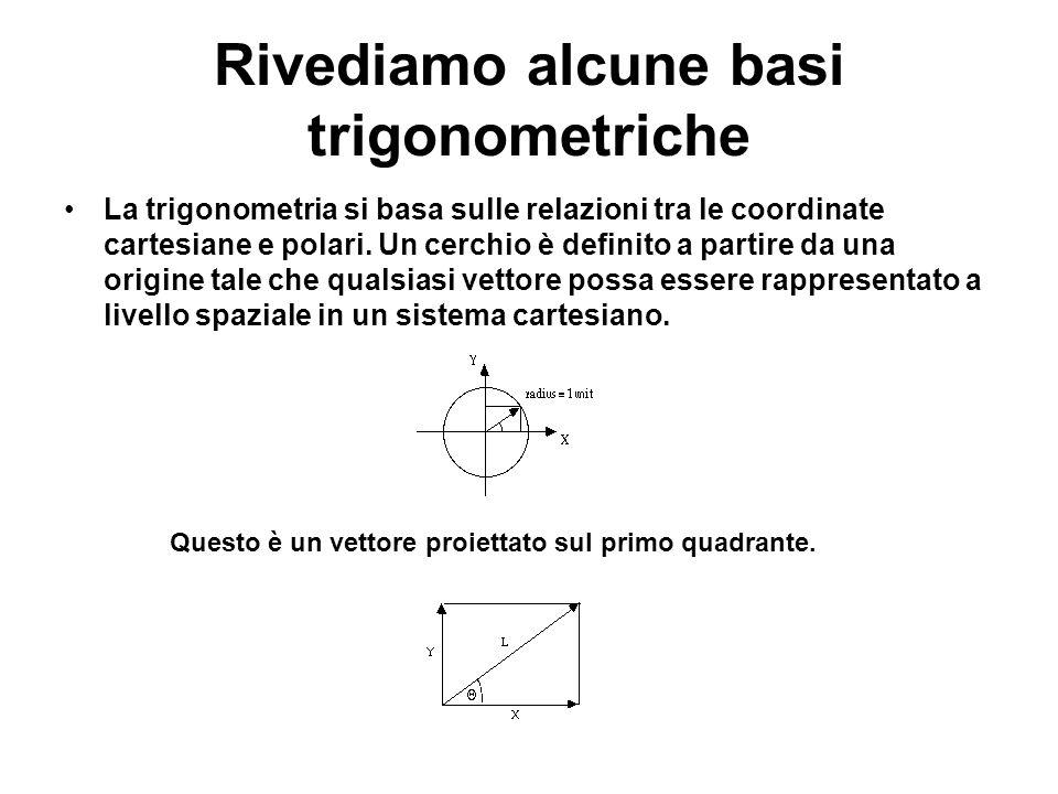 Rivediamo alcune basi trigonometriche