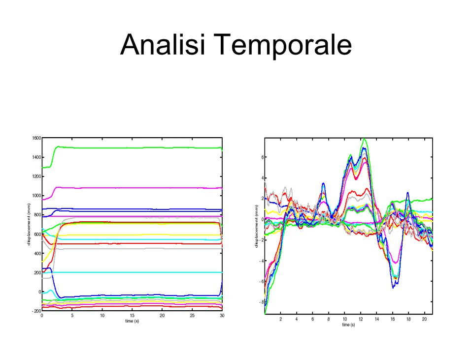 Analisi Temporale