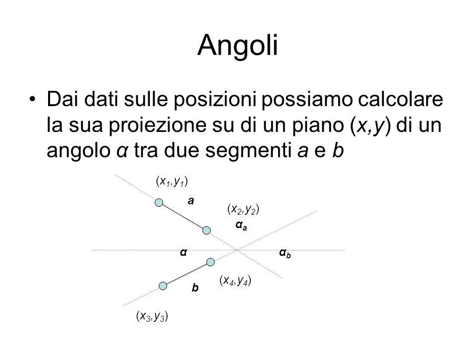 Angoli Dai dati sulle posizioni possiamo calcolare la sua proiezione su di un piano (x,y) di un angolo α tra due segmenti a e b.
