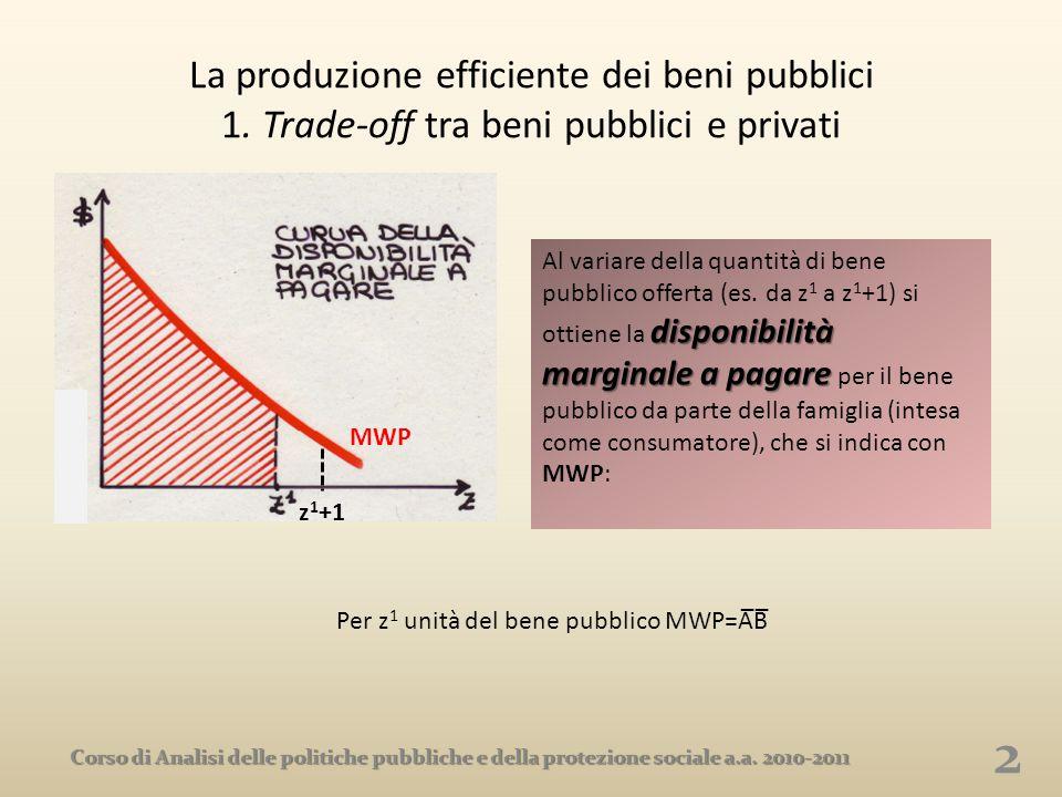 Per z1 unità del bene pubblico MWP=A̅B̅