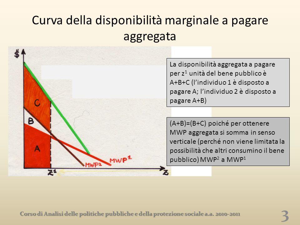 Curva della disponibilità marginale a pagare aggregata