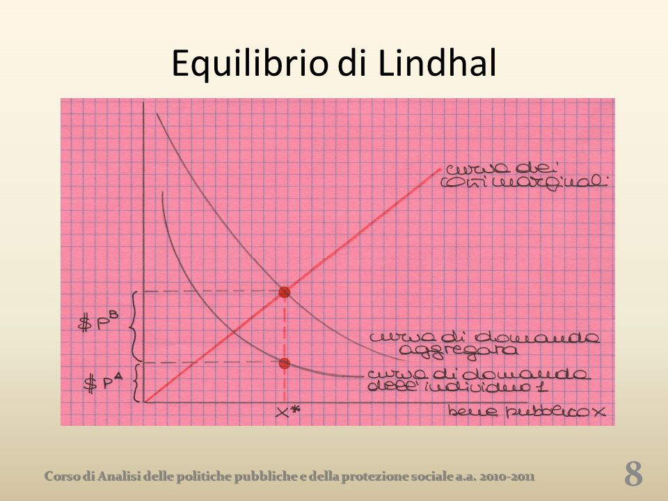 Equilibrio di Lindhal Corso di Analisi delle politiche pubbliche e della protezione sociale a.a.
