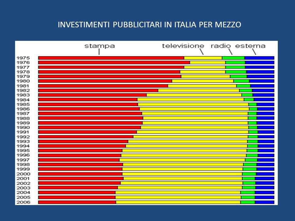 INVESTIMENTI PUBBLICITARI IN ITALIA PER MEZZO