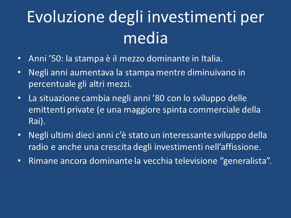 Evoluzione degli investimenti per media