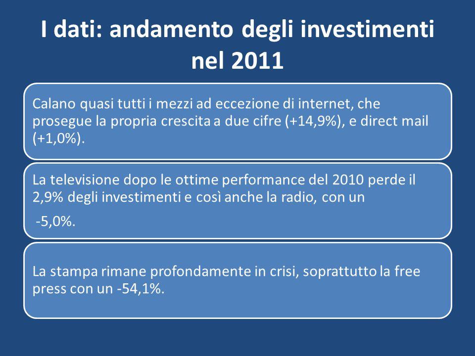 I dati: andamento degli investimenti nel 2011