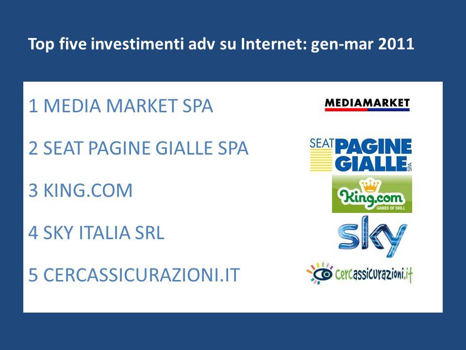 Top five investimenti adv su Internet: gen-mar 2011