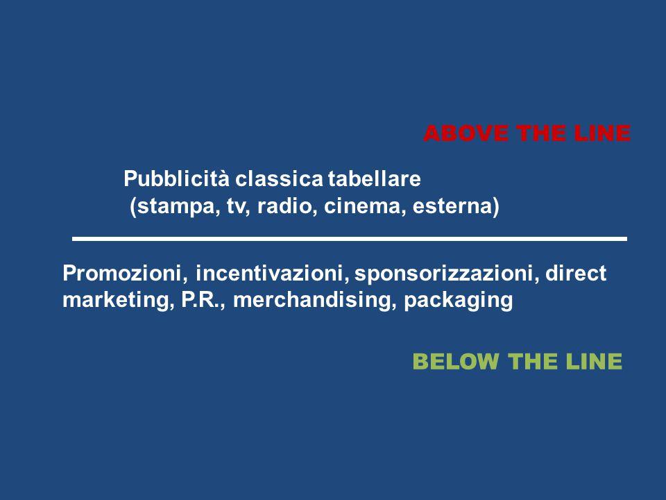 ABOVE THE LINE Pubblicità classica tabellare. (stampa, tv, radio, cinema, esterna)
