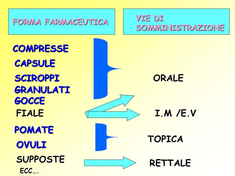 COMPRESSE CAPSULE SCIROPPI ORALE GRANULATI GOCCE FIALE I.M /E.V POMATE