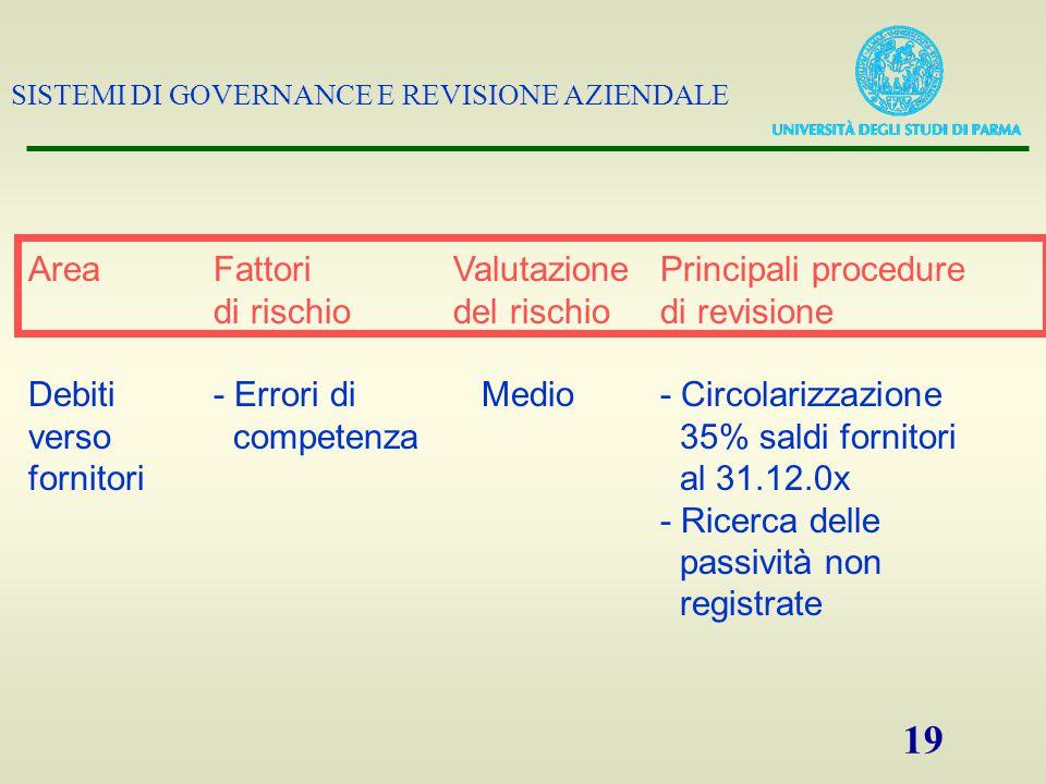 Area Fattori Valutazione Principali procedure