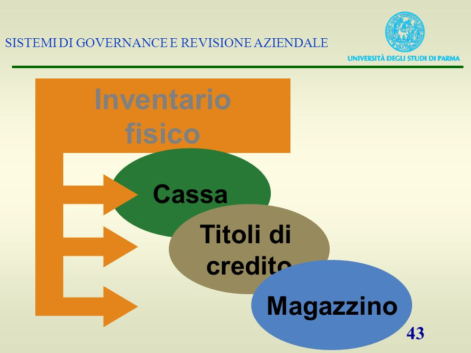 Inventario fisico Cassa Titoli di credito Magazzino