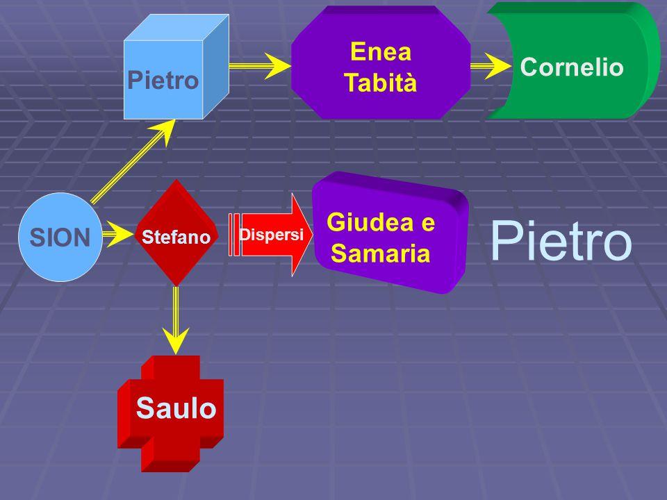 Pietro Saulo Enea Cornelio Pietro Tabità Giudea e SION Samaria Stefano