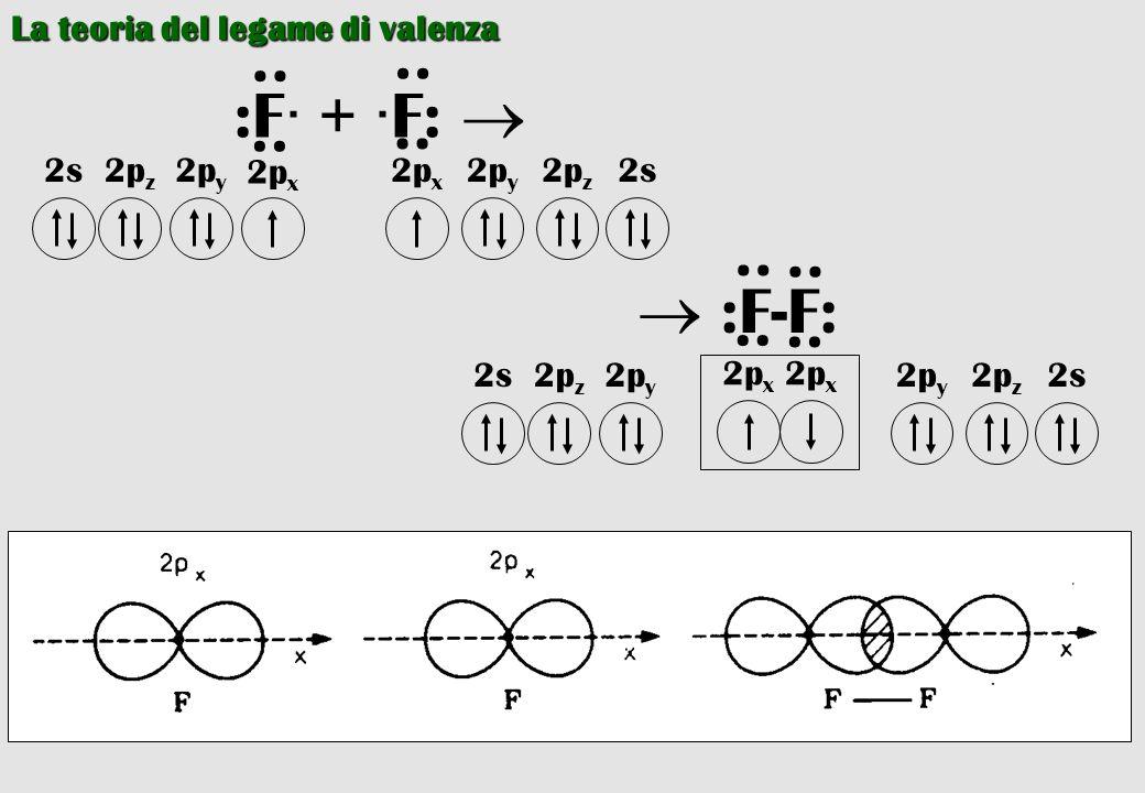 : :F· + ·F:  :  :F-F: La teoria del legame di valenza 2px 2py 2pz 2s