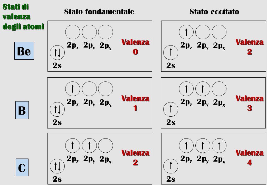 Be B C Stati di valenza degli atomi Stato fondamentale 2px 2py 2pz 2s