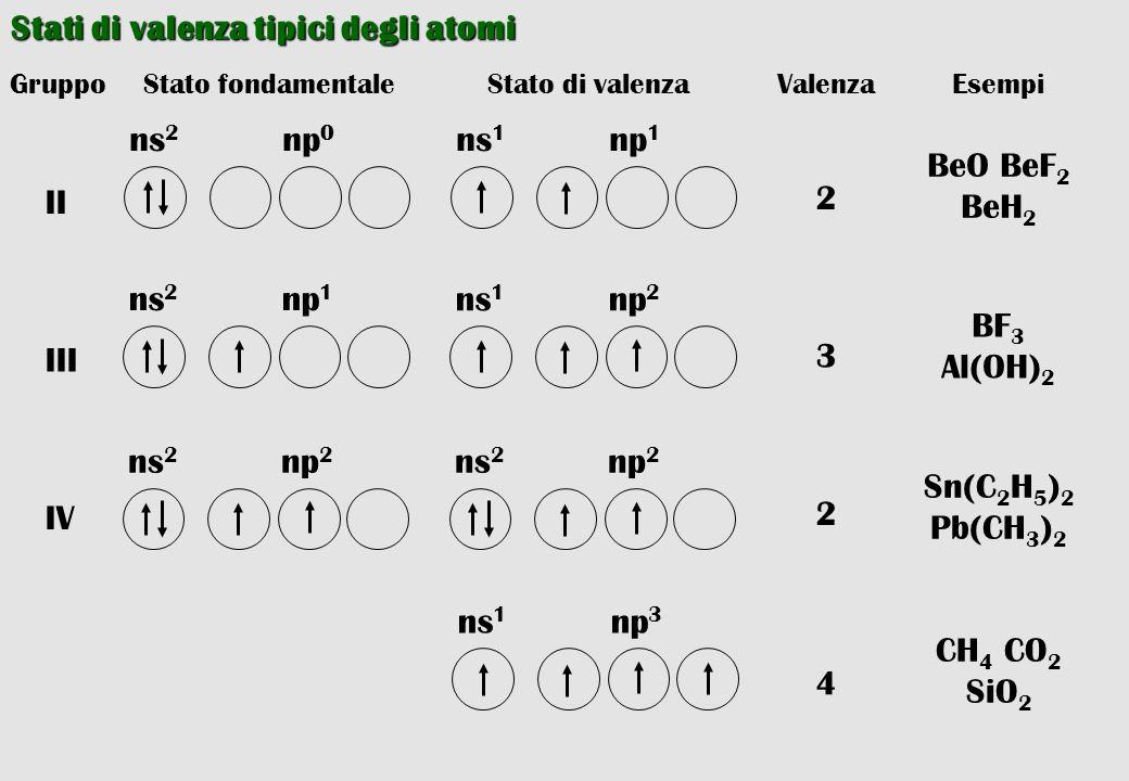 Stati di valenza tipici degli atomi