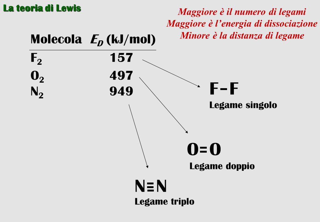 F F O O N N Molecola ED (kJ/mol) F2 157 O2 497 N2 949