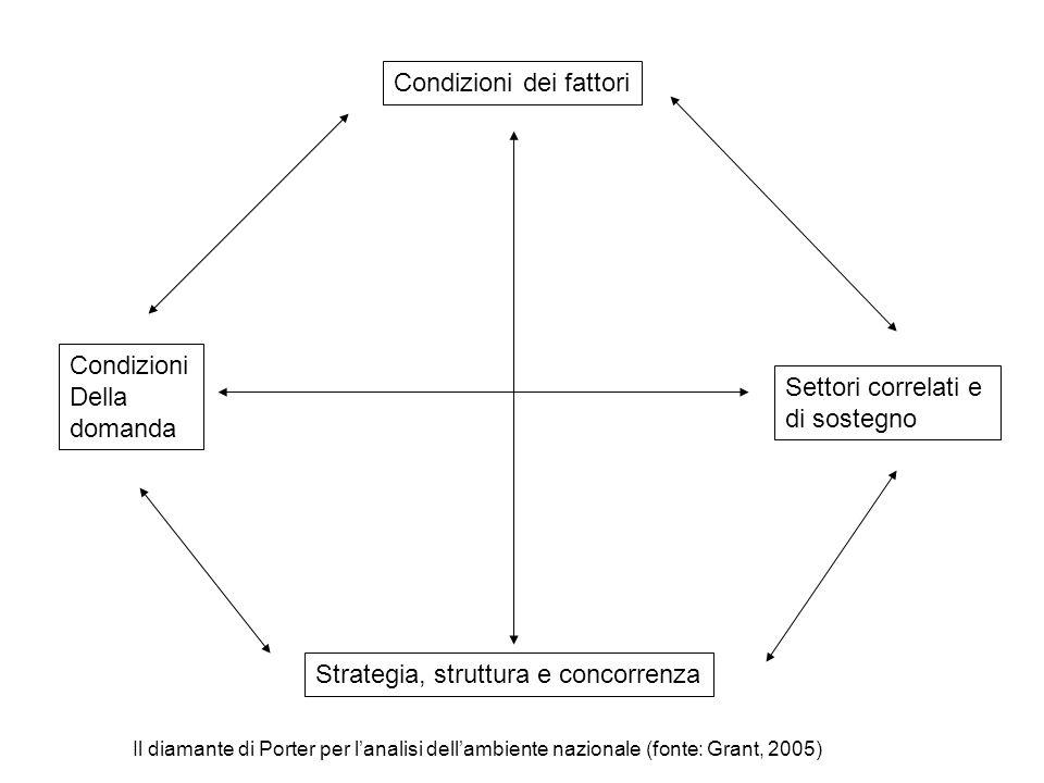 Condizioni dei fattori