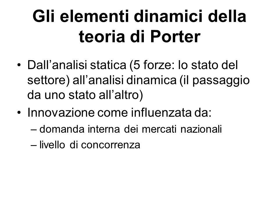 Gli elementi dinamici della teoria di Porter