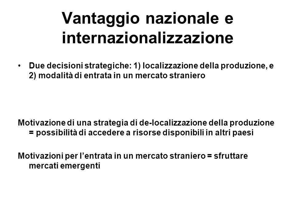 Vantaggio nazionale e internazionalizzazione