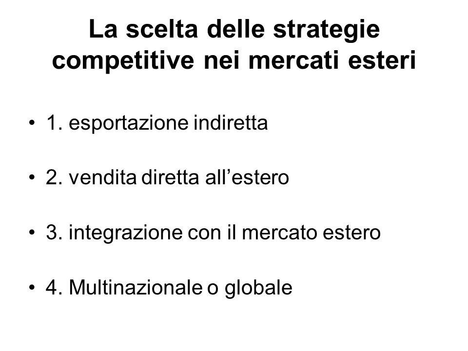 La scelta delle strategie competitive nei mercati esteri